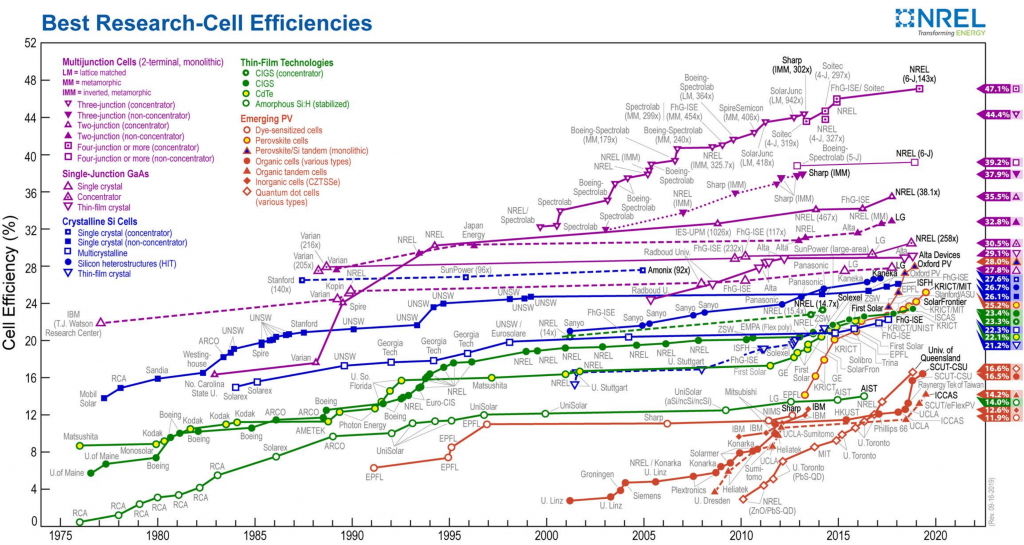 A chart of the most efficient solar cells each year